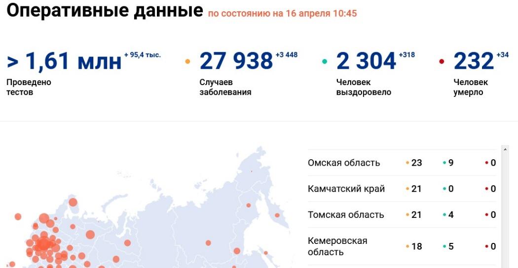 Уровень заражений в Омской, Челябинской, Новосибирской, Тюменской, Кемеровской областях и на Алтае.